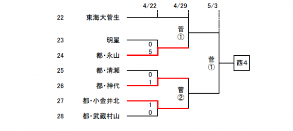 トーナメント表大サイズ変更
